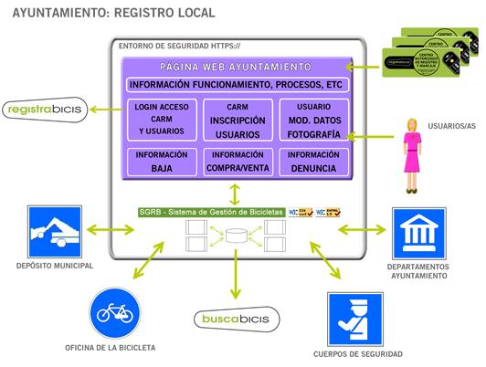 BICITRONIC Esquema Registro Local